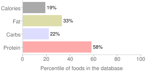 Fish, raw, flatfish (flounder and sole species), percentiles