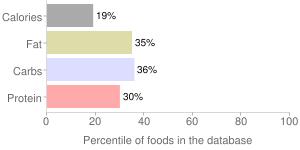 Strawberry milk, non-dairy, percentiles