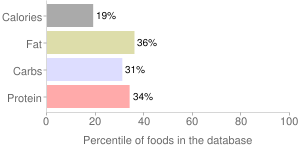Soy milk, chocolate, percentiles