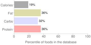 Coffee, decaffeinated, Cafe Mocha, percentiles