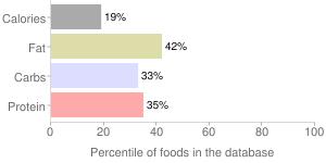 Milk, whole, fluid, buttermilk, percentiles
