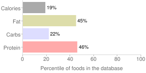 Mustard, yellow, prepared, percentiles