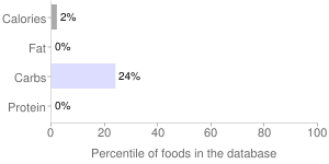 Vinegar, distilled, percentiles