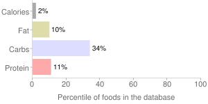 Celery, raw, percentiles