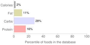 Endive, raw, percentiles