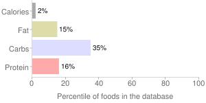 Lettuce, raw, cos or romaine, percentiles