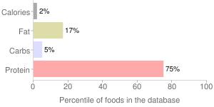 Caramel truffle coffee by KEURIG BREWED, percentiles