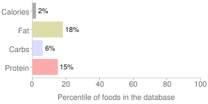 M.s.g. monosodium glutamate seasoning by Gel Spice Company Inc, percentiles