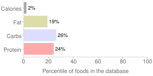 Asparagus, drained solids, canned, percentiles