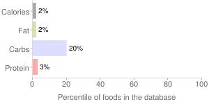 Vinegar, red wine, percentiles