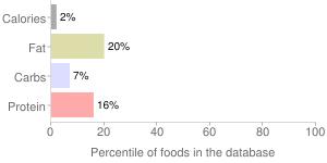 100% juice, lemon by Meijer, Inc., percentiles