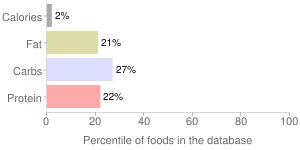 Fish broth, percentiles
