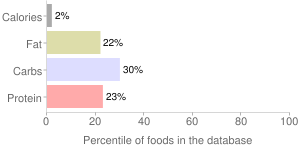 Fish broth, percentiles