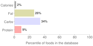 Beverages, shelf stable, unsweetened, almond milk, percentiles