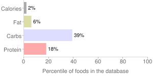 Nopales, raw, percentiles