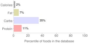 Radishes, raw, percentiles