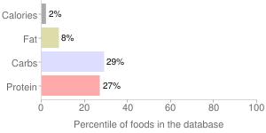Asparagus, raw, percentiles