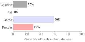 Sour cream, fat free, percentiles