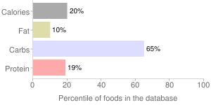Burdock root, raw, percentiles