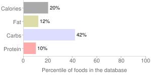 Good-o, kola champagne soda by Good-O-Beverages Inc, percentiles