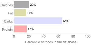 Parsnips, raw, percentiles