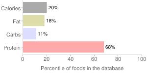 Fish, raw, haddock, percentiles
