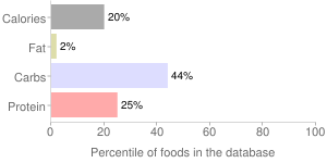 Babyfood, strained, bananas and pineapple with tapioca, fruit, percentiles
