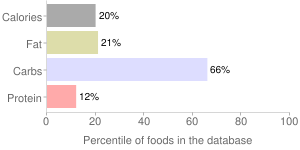 Elderberries, raw, percentiles