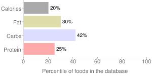 Pears, bosc, raw, percentiles