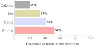 Yogurt, lowfat, plain, Greek, percentiles