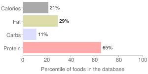 Fish, raw, monkfish, percentiles