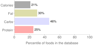 Babyfood, strained, papaya and applesauce with tapioca, fruit, percentiles
