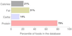 Mollusks, raw, mixed species, scallop, percentiles
