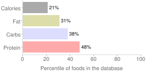 Lima beans, solids and liquids, regular pack, canned, immature seeds, percentiles