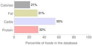 Okara, percentiles