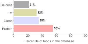 Broadbeans, raw, immature seeds, percentiles