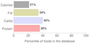Guavas, raw, common, percentiles