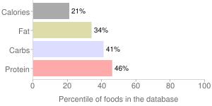 Peppermint, fresh, percentiles