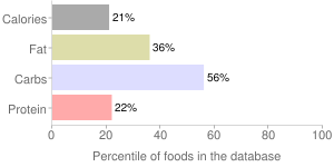 Tomatoes, stewed, cooked, ripe, red, percentiles