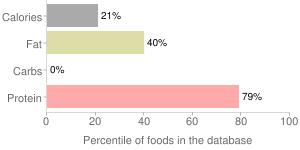 Flounder, raw, percentiles