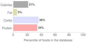 Meal - ready sides mixed vegetables by The Kroger Co., percentiles