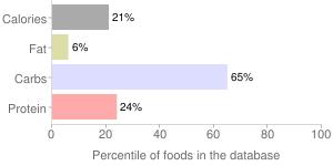 Potatoes, raw, flesh and skin, russet, percentiles