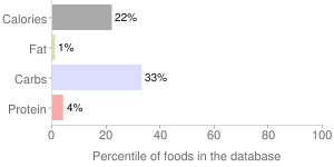 Alcoholic beverage, all, table, wine, percentiles