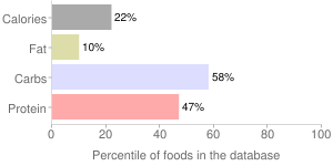Yogurt, nonfat, strawberry, Greek, percentiles