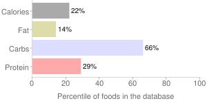Bulgur, cooked, percentiles