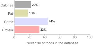 Sunchokes by Coast Produce Company, percentiles