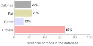 Fish, raw, Atlantic, cod, percentiles