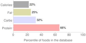 Mollusks, raw, common, octopus, percentiles