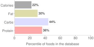 Lotus root, raw, percentiles