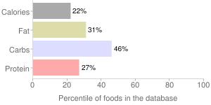 Figs, raw, percentiles